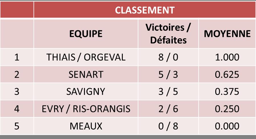 CLASSEMENT_v3